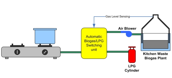 technology: stove automation: automatic biogas/lpg switching